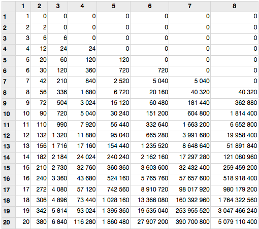 Nombre de combinaisons ordre
